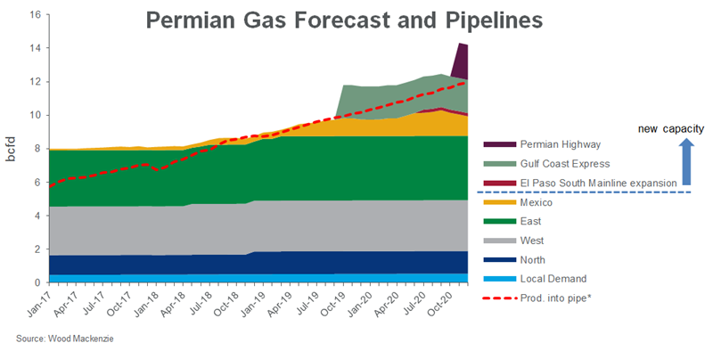 Don't be so negative – Permian gas producers' pricing and