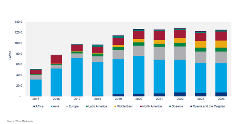 Global solar PV installations to reach record high in 2019 ...