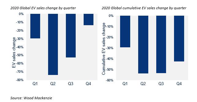 Global Electric Vehicle Sales To Drop 43 In 2020 Wood Mackenzie