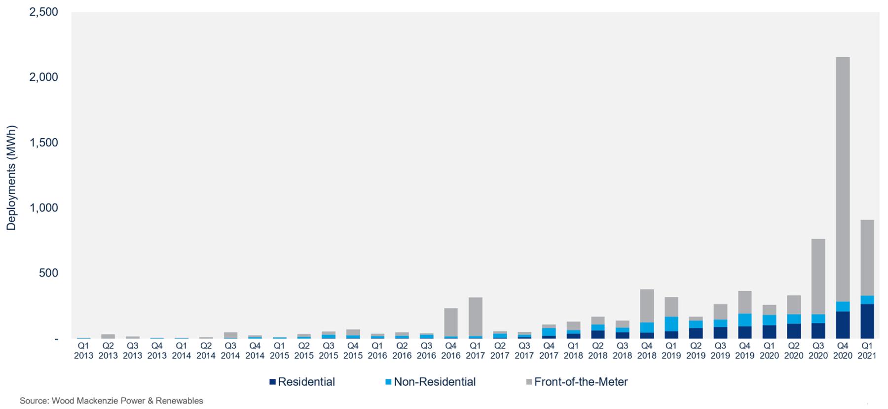 Quarterly US Energy Storage Deployments (MWh), 2013 - 2021