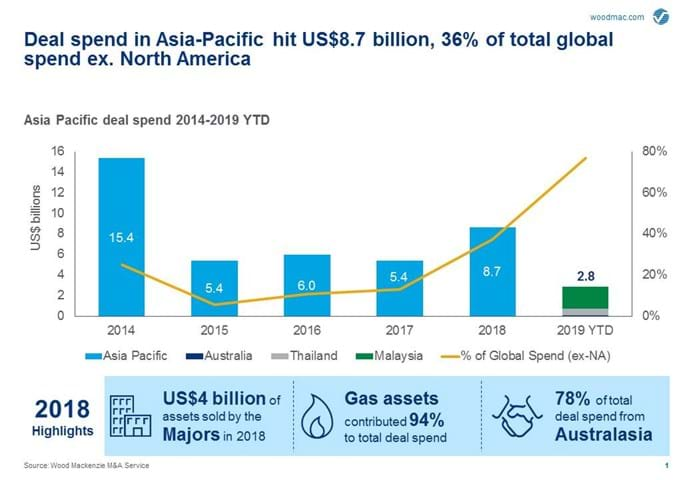 Southeast Asian upstream M&A could hit US$14 billion | Wood Mackenzie