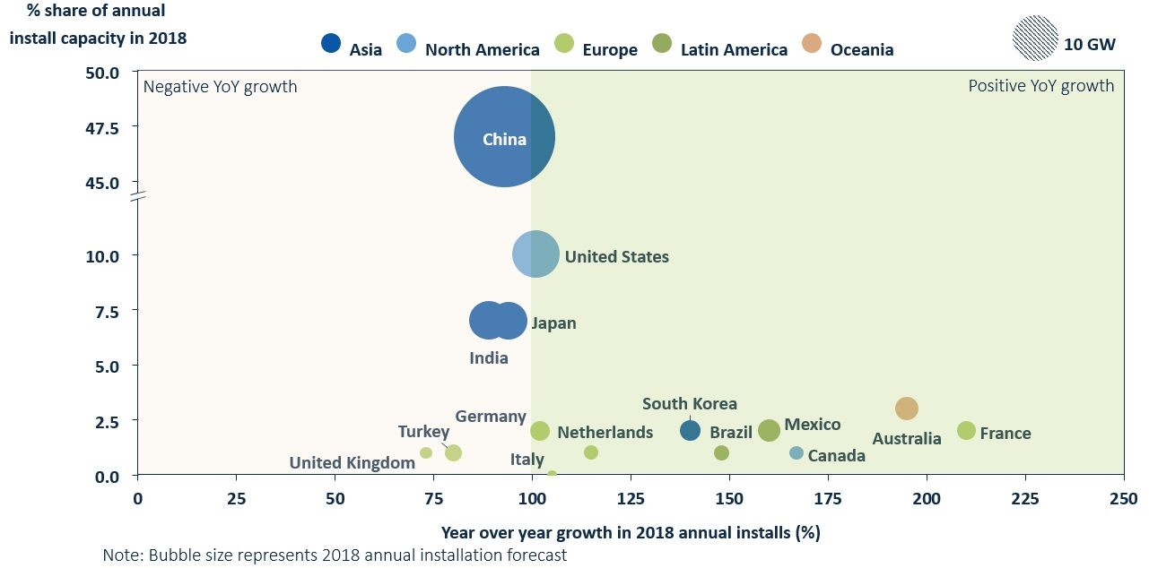 Chart showing solar growth and market share by country