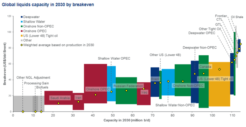 Global Oil Cost Curves and Pre-FID Breakevens – updated H2 2018